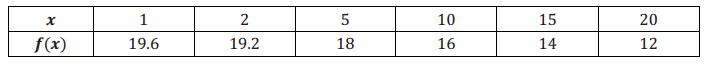Eureka Math Precalculus Module 3 Lesson 18 Exit Ticket Answer Key 1