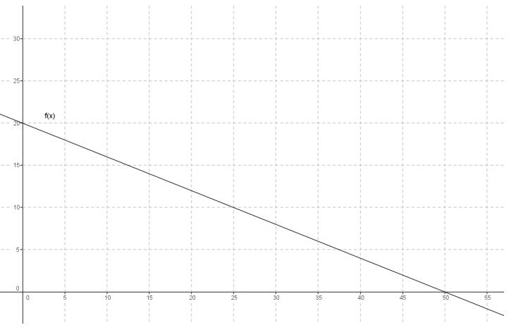 Eureka Math Precalculus Module 3 Lesson 18 Exit Ticket Answer Key 2