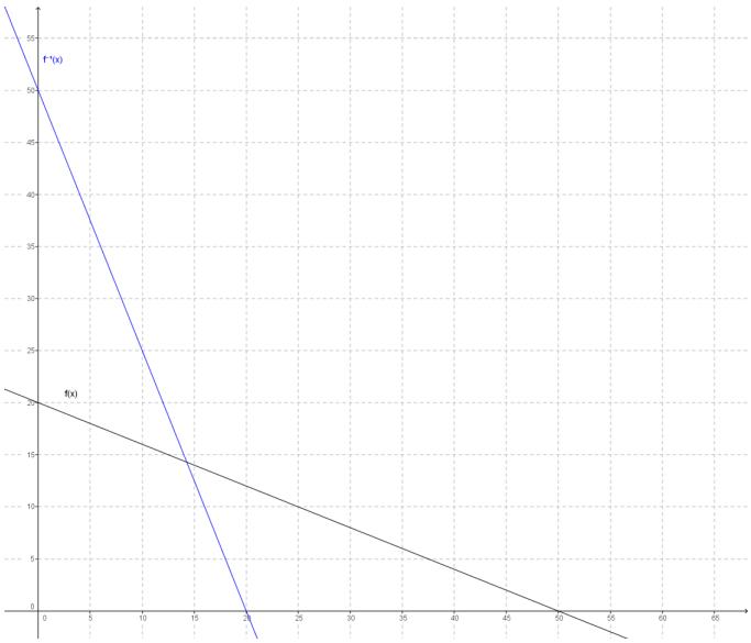 Eureka Math Precalculus Module 3 Lesson 18 Exit Ticket Answer Key 4