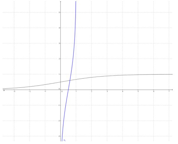Eureka Math Precalculus Module 3 Lesson 18 Problem Set Answer Key 10