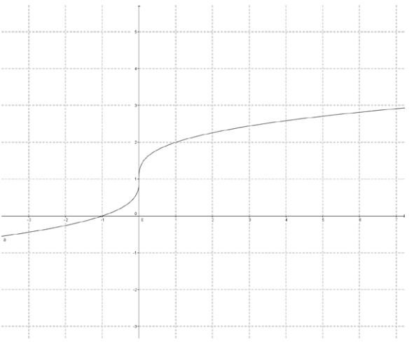 Eureka Math Precalculus Module 3 Lesson 18 Problem Set Answer Key 11