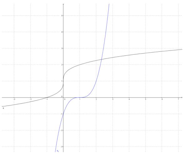 Eureka Math Precalculus Module 3 Lesson 18 Problem Set Answer Key 12