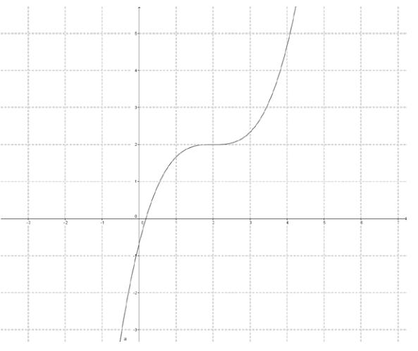 Eureka Math Precalculus Module 3 Lesson 18 Problem Set Answer Key 13