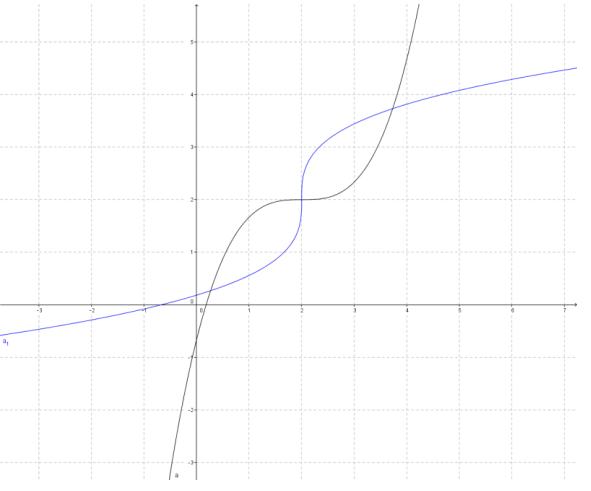 Eureka Math Precalculus Module 3 Lesson 18 Problem Set Answer Key 14