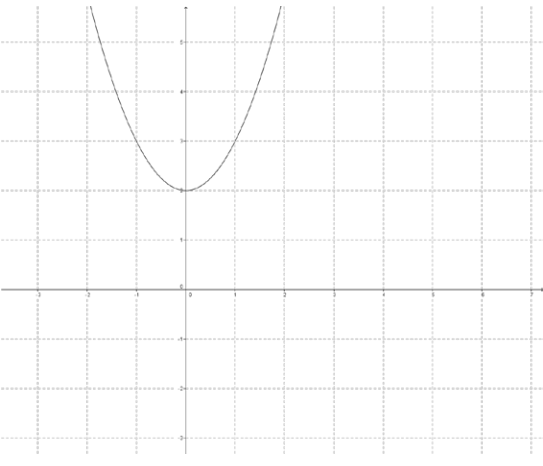 Eureka Math Precalculus Module 3 Lesson 18 Problem Set Answer Key 15