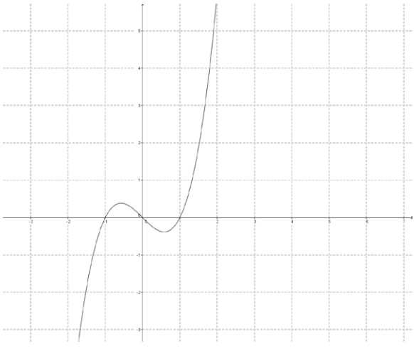 Eureka Math Precalculus Module 3 Lesson 18 Problem Set Answer Key 17