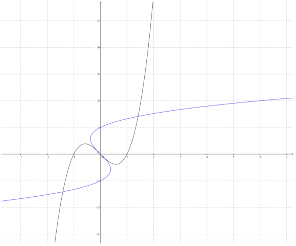 Eureka Math Precalculus Module 3 Lesson 18 Problem Set Answer Key 18