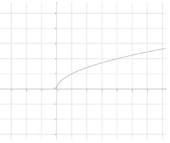 Eureka Math Precalculus Module 3 Lesson 18 Problem Set Answer Key 19