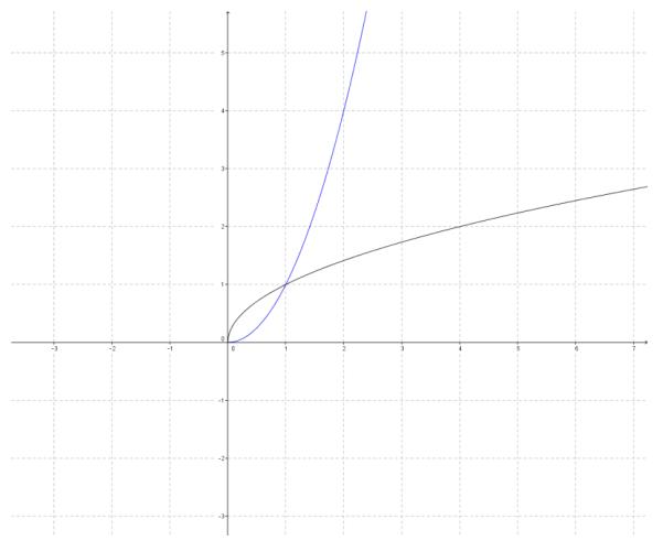 Eureka Math Precalculus Module 3 Lesson 18 Problem Set Answer Key 20