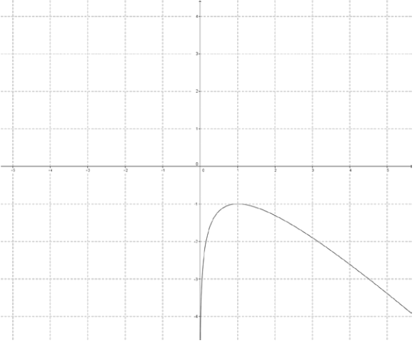 Eureka Math Precalculus Module 3 Lesson 18 Problem Set Answer Key 21