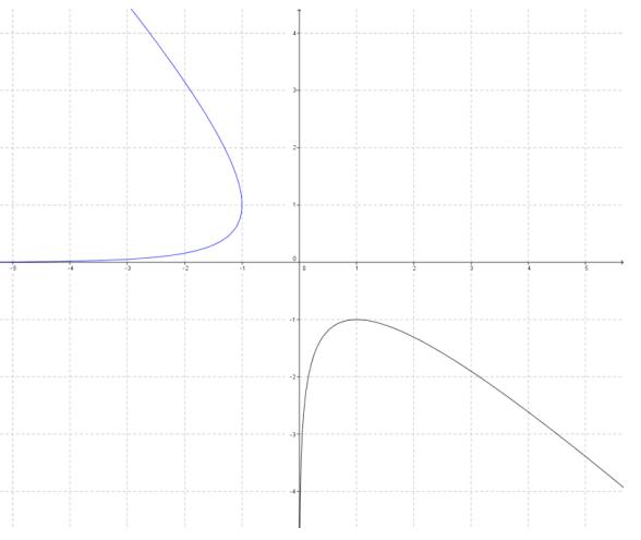 Eureka Math Precalculus Module 3 Lesson 18 Problem Set Answer Key 22