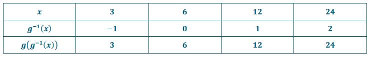 Eureka Math Precalculus Module 3 Lesson 18 Problem Set Answer Key 30