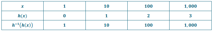 Eureka Math Precalculus Module 3 Lesson 18 Problem Set Answer Key 31