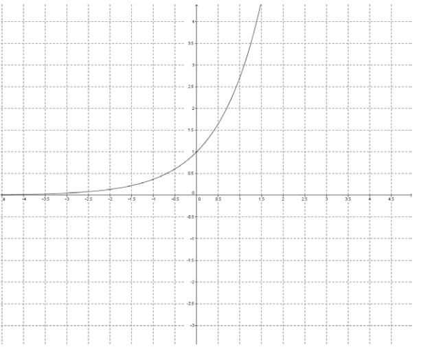 Eureka Math Precalculus Module 3 Lesson 18 Problem Set Answer Key 7