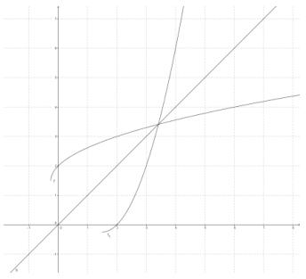 Eureka Math Precalculus Module 3 Lesson 19 Exit Ticket Answer Key 2