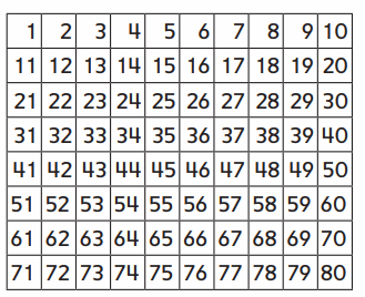 Everyday Math Grade 2 Home Link 2.8 Answer Key 40.10