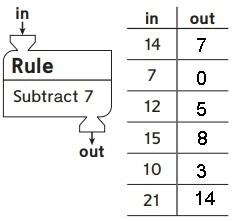 Everyday Math Grade 3 Answers Unit 3 Operations-1