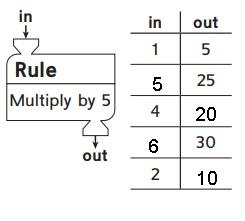 Everyday Math Grade 3 Answers Unit 3 Operations-2