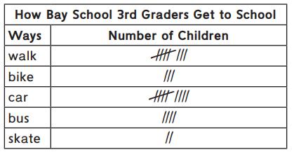 Everyday Math Grade 3 Home Link 1.7 Answer Key 1