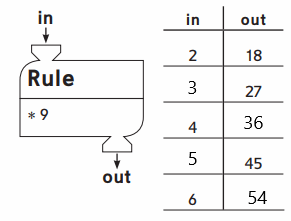 Everyday-Math-Grade-4-Home-Link-2.13-Answer-Key-50.3