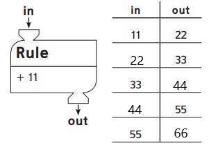 Everyday-Math-Grade-4-Home-Link-2.13-Answer-Key-50.4