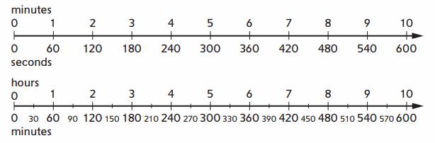 Everyday Math Grade 4 Home Link 2.6 Answer Key 40.3