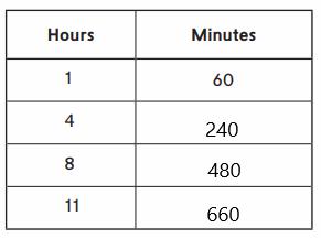 Everyday-Math-Grade-4-Home-Link-2.6-Answer-Key-40.4
