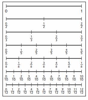 Everyday Math Grade 4 Home Link 3.3 Answer Key 10.2