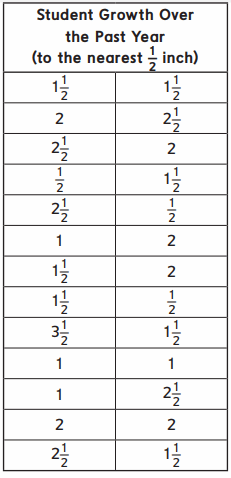 Everyday Math Grade 4 Home Link 5.9 Answer Key 16