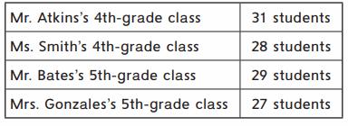 Everyday Math Grade 4 Home Link 6.5 Answer Key 50.1