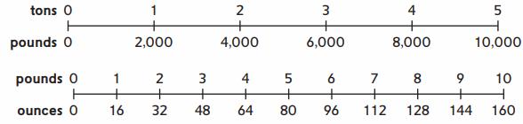 Everyday Math Grade 4 Home Link 6.6 Answer Key 60.2