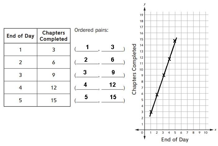 Everyday Math Grade 5 Answers Unit 4 Decimal Concepts; Coordinate Grids-17