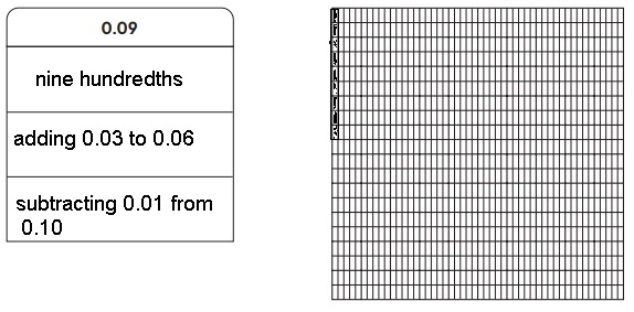 Everyday Math Grade 5 Answers Unit 4 Decimal Concepts; Coordinate Grids-4