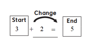 Everyday-Mathematics-1st-Grade-Answer-Key-Unit-2-Introducing-Addition-Everyday Math Grade 1 Home Link 2.8 Answer Key-1