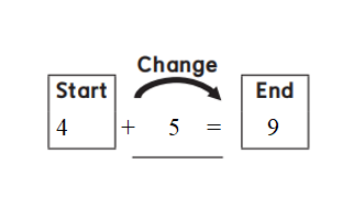 Everyday-Mathematics-1st-Grade-Answer-Key-Unit-2-Introducing-Addition-Everyday Math Grade 1 Home Link 2.8 Answer Key-2