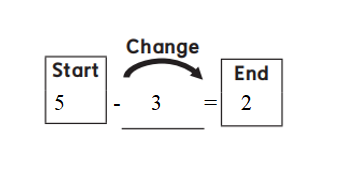 Everyday-Mathematics-1st-Grade-Answer-Key-Unit-2-Introducing-Addition-Everyday Mathematics Grade 1 Home Link 2.11 Answers-1