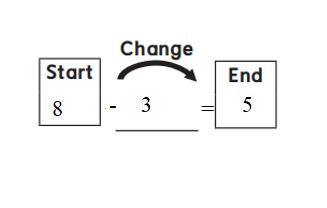Everyday-Mathematics-1st-Grade-Answer-Key-Unit-2-Introducing-Addition-Everyday Mathematics Grade 1 Home Link 2.9 Answers-1
