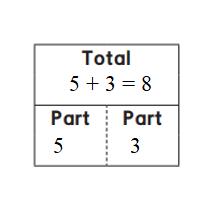 Everyday-Mathematics-1st-Grade-Answer-Key-Unit-3-Number-Stories-1