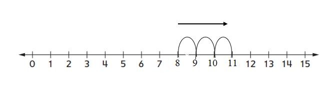 Everyday-Mathematics-1st-Grade-Answer-Key-Unit-3-Number-Stories-Everyday Math Grade 1 Home Link 3.6 Answer Key-2