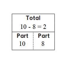 Everyday-Mathematics-1st-Grade-Answer-Key-Unit-3-Number-Stories-Everyday Mathematics Grade 1 Home Link 3.1 Answers - 2