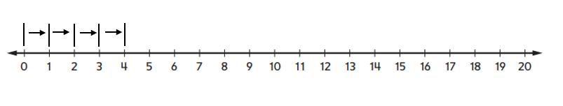 Everyday-Mathematics-1st-Grade-Answer-Key-Unit-3-Number-Stories-Everyday Mathematics Grade 1 Home Link 3.5 Answers-4