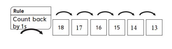 Everyday-Mathematics-1st-Grade-Answer-Key-Unit-3-Number-Stories-Everyday Mathematics Grade 1 Home Link 3.9 Answers-2