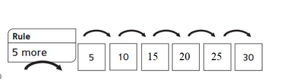 Everyday-Mathematics-1st-Grade-Answer-Key-Unit-3-Number-Stories-Everyday Mathematics Grade 1 Home Link 3.9 Answers-3