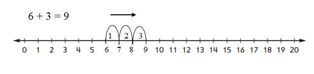Everyday-Mathematics-1st-Grade-Answer-Key-Unit-3-Number-Stories-Everyday Mathematics Grade 1 Home Link 3.9 Answers-4