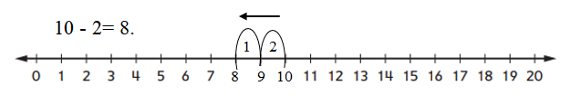 Everyday-Mathematics-1st-Grade-Answer-Key-Unit-3-Number-Stories-Everyday Mathematics Grade 1 Home Link 3.9 Answers-5