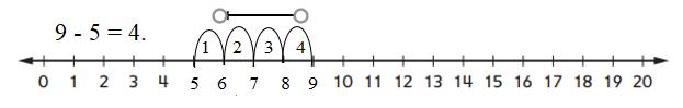 Everyday-Mathematics-1st-Grade-Answer-Key-Unit-3-Number-Stories-Everyday Mathematics Grade 1 Home Link 3.9 Answers-6