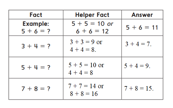Everyday-Mathematics-1st-Grade-Answer-Key-Unit-6-Addition-Fact-Strategies-Everyday Math Grade 1 Home Link 6.4 Answer Key-1