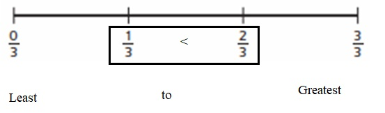 Everyday-Mathematics-4th-Grade-Answer-Key-Unit-3-Fractions-and-Decimals-Everyday-Math-Grade-4-Home-Link-3.3-Answer-Key-Finding-Equivalent-Fractions-Circles-Question-1-a
