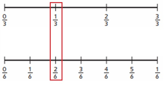 Everyday-Mathematics-4th-Grade-Answer-Key-Unit-3-Fractions-and-Decimals-Everyday-Math-Grade-4-Home-Link-3.3-Answer-Key-Finding-Equivalent-Fractions-Circles-Question-1-b