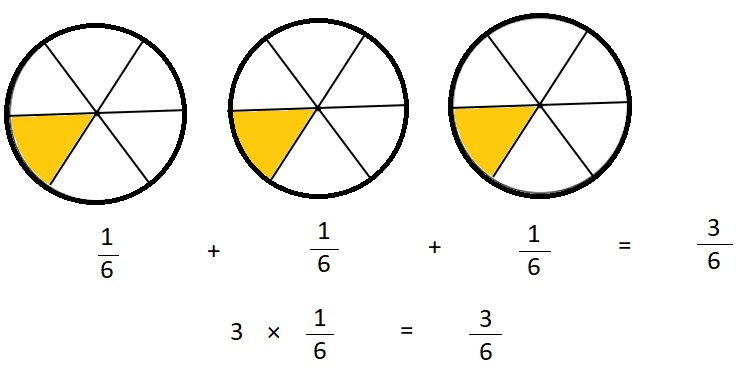 Everyday-Mathematics-4th-Grade-Answer-Key-Unit-6-Division-Angles-Everyday-Math-Grade-4-Home-Link-6.13-Answer-Key-Multiplying-a-Fraction-by-a-Whole-Number-Question-2